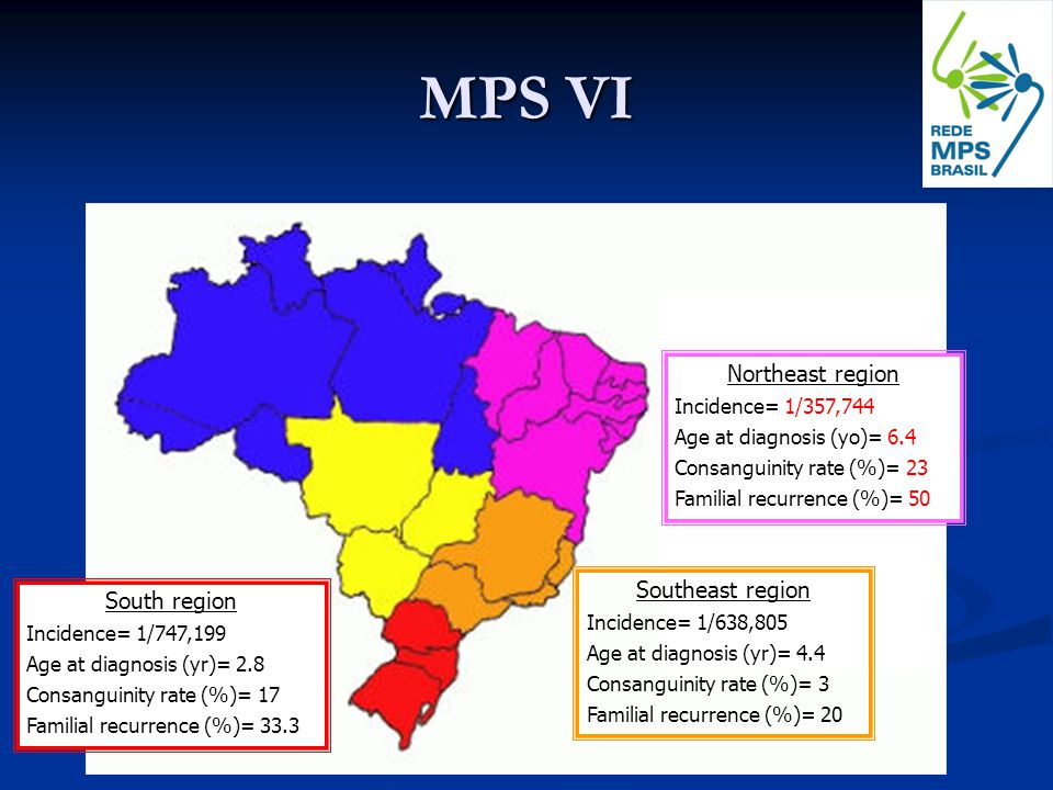 MPS VI Northeast region Incidence= 1/357,744 Age at diagnosis (yo)= 6.4 Consanguinity rate (%)= 23 Familial recurrence (%)= 50 Southeast region Incidence= 1/638,805 Age at diagnosis (yr)= 4.4 Consanguinity rate (%)= 3 Familial recurrence (%)= 20 South region Incidence= 1/747,199 Age at diagnosis (yr)= 2.8 Consanguinity rate (%)= 17 Familial recurrence (%)= 33.3