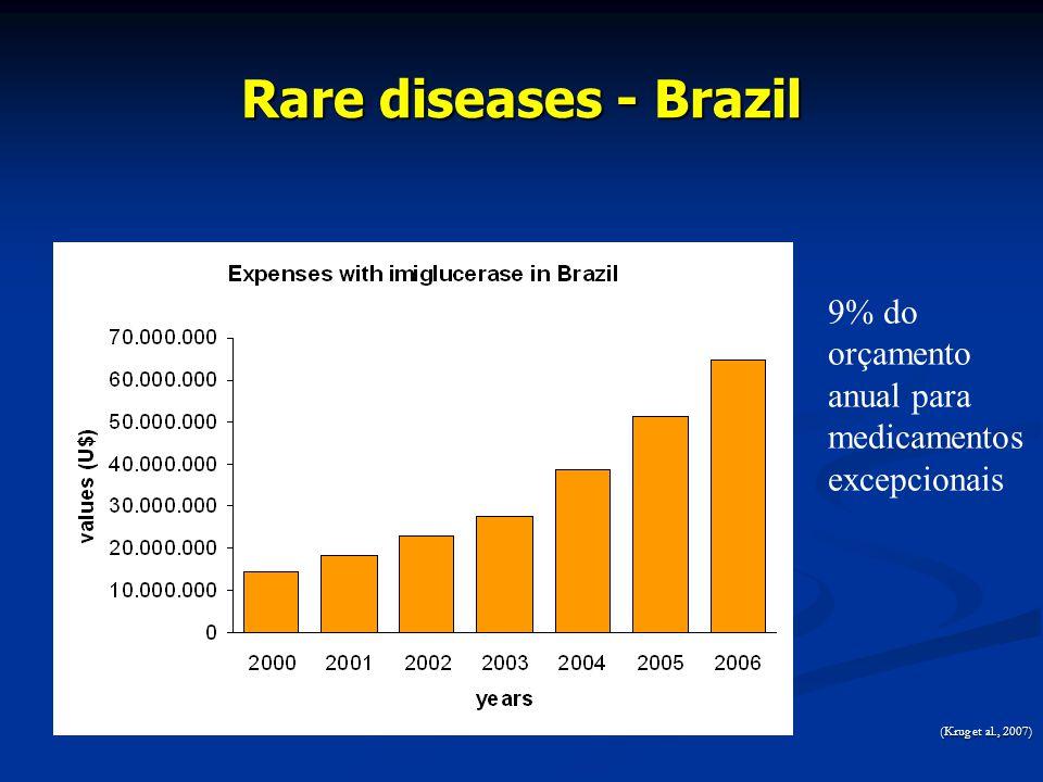 Rare diseases - Brazil (Krug et al., 2007) 9% do orçamento anual para medicamentos excepcionais