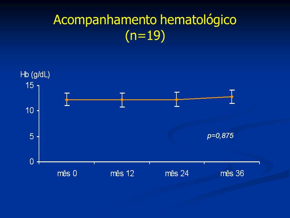 Acompanhamento hematológico (n=19) p=0,875