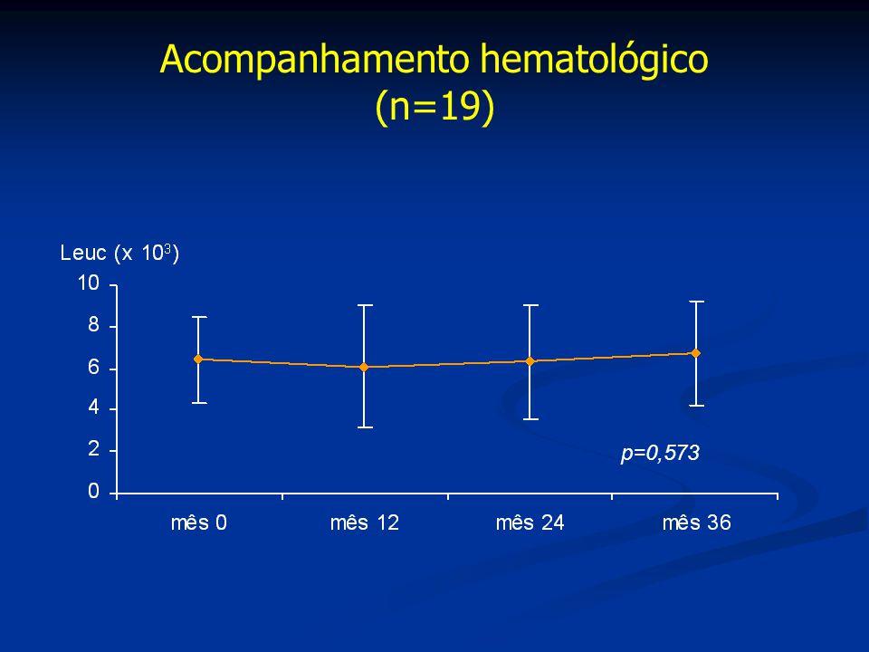 Acompanhamento hematológico (n=19) p=0,573