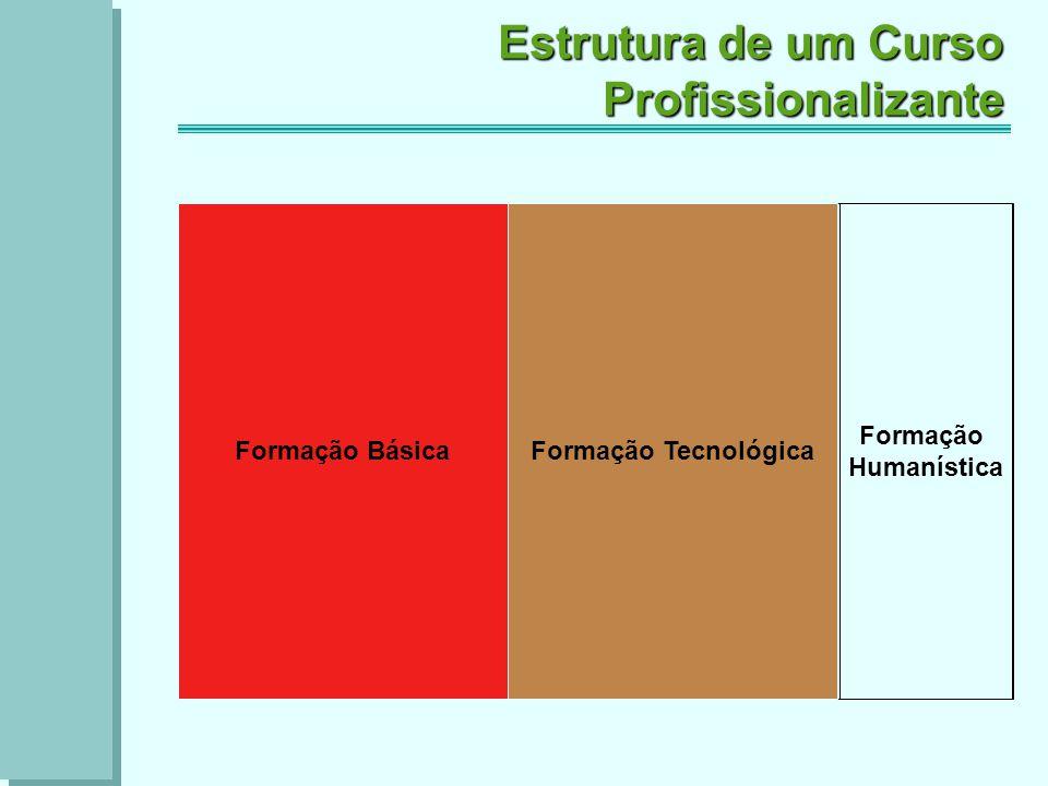 Formação Tecnológica Estrutura de um Curso Profissionalizante Formação Básica Formação Humanística