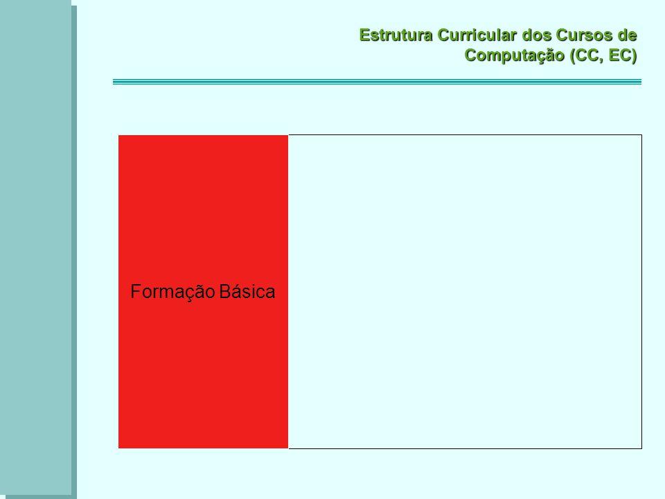 Estrutura Curricular dos Cursos de Computação (CC, EC) Formação Básica Formação Tecnológica