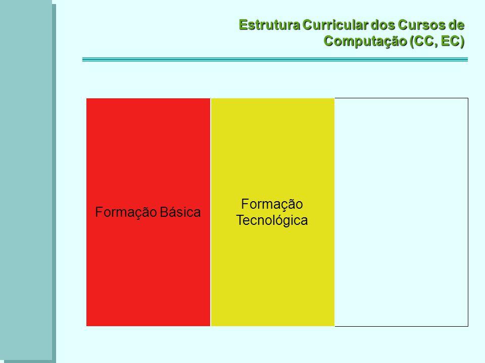 Estrutura Curricular dos Cursos de Computação (CC, EC) Formação Básica Formação Tecnológica Form.