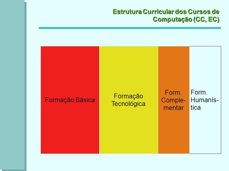 Estrutura Curricular dos Cursos de Computação (CC, EC) Formação Básica Formação Tecnológica Formação Complementar Formação Humanística Programação