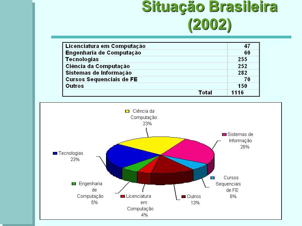 Situação Brasileira (2002)
