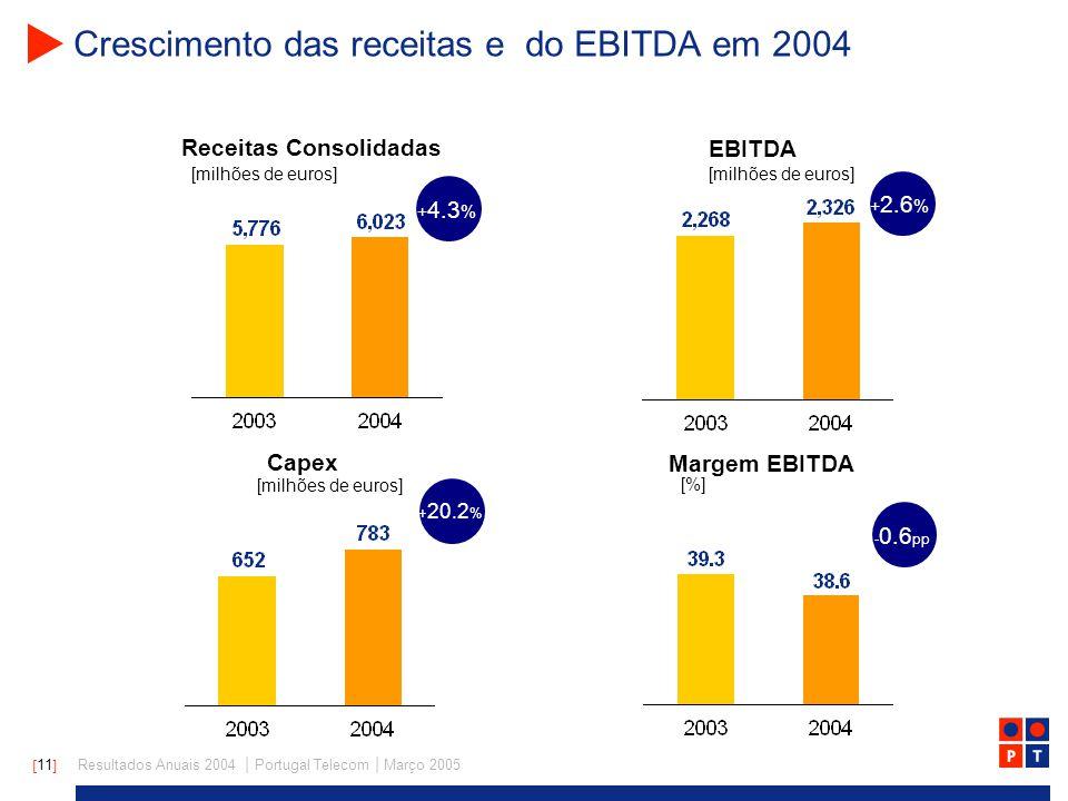 [ 11 ] Resultados Anuais 2004 | Portugal Telecom | Março 2005 Crescimento das receitas e do EBITDA em 2004 Receitas Consolidadas EBITDA [milhões de euros] Capex Margem EBITDA [milhões de euros] [%] + 4.3 % + 2.6 % + 20.2 % - 0.6 pp