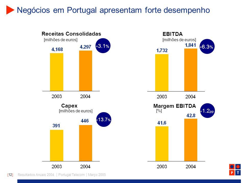 [ 12 ] Resultados Anuais 2004 | Portugal Telecom | Março 2005 Negócios em Portugal apresentam forte desempenho + 3.1 % + 6.3 % + 13.7 % + 1.2 pp Receitas Consolidadas EBITDA [milhões de euros] Capex Margem EBITDA [milhões de euros] [%]