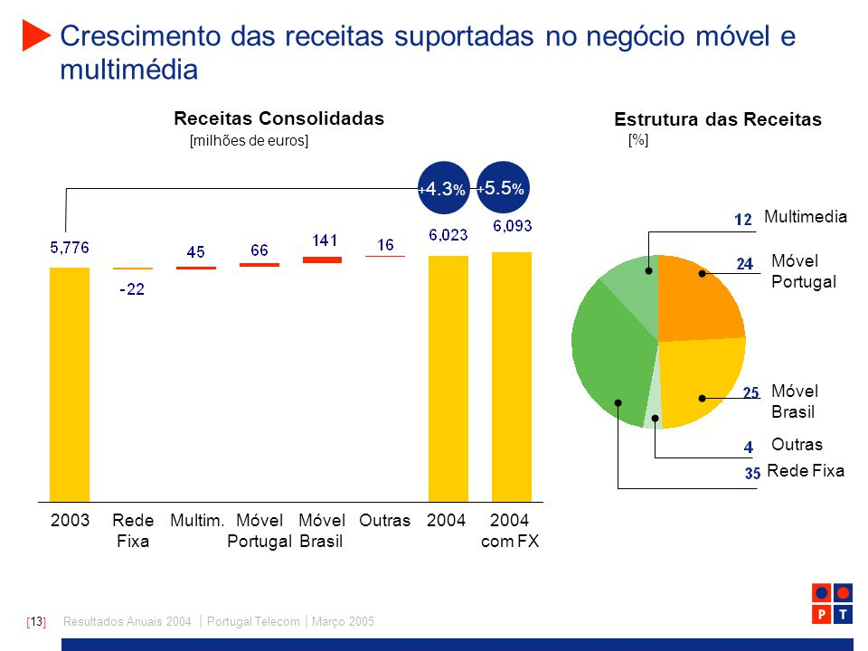 [ 13 ] Resultados Anuais 2004 | Portugal Telecom | Março 2005 Receitas Consolidadas Crescimento das receitas suportadas no negócio móvel e multimédia 20032004Móvel Portugal Móvel Brasil OutrasMultim.Rede Fixa [milhões de euros] Estrutura das Receitas + 4.3 % [%] Móvel Portugal Móvel Brasil Rede Fixa Multimedia Outras 2004 com FX + 5.5 %