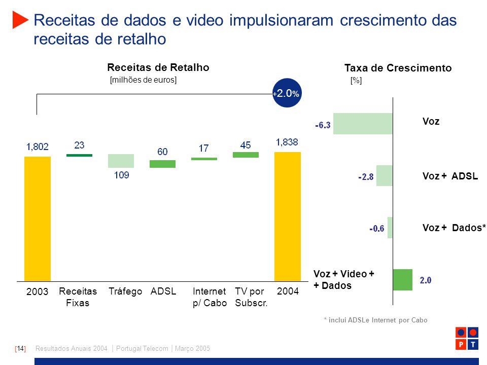 [ 14 ] Resultados Anuais 2004 | Portugal Telecom | Março 2005 Receitas de dados e video impulsionaram crescimento das receitas de retalho Taxa de Crescimento Receitas de Retalho 2003 2004Receitas Fixas TráfegoADSLInternet p/ Cabo TV por Subscr.