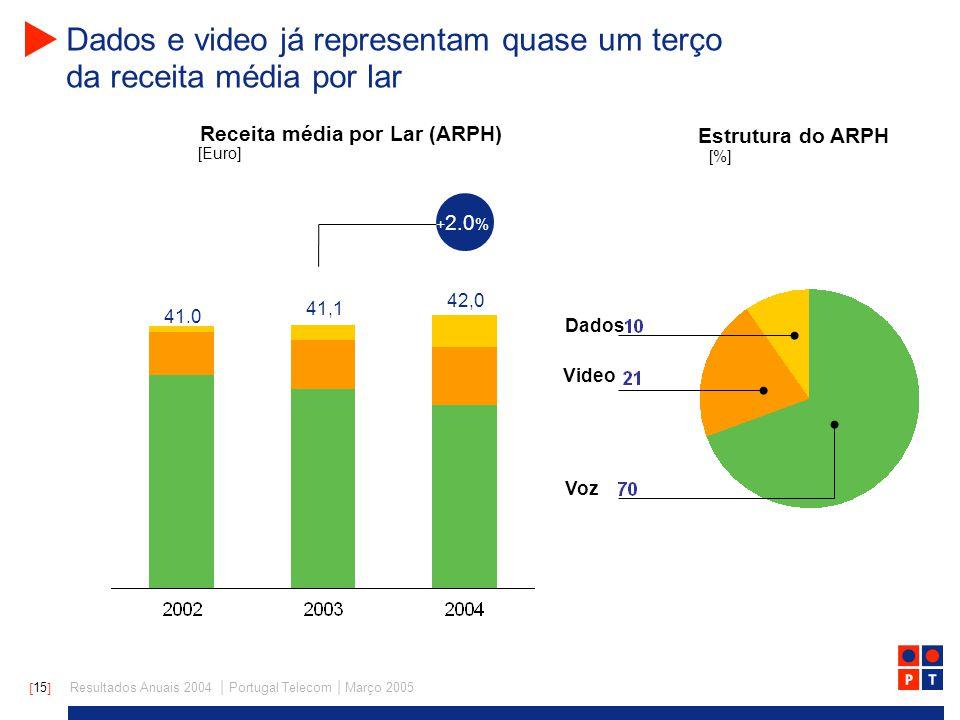 [ 15 ] Resultados Anuais 2004 | Portugal Telecom | Março 2005 Dados e video já representam quase um terço da receita média por lar Voz Video Dados 41.0 41,1 + 2.0 % Receita média por Lar (ARPH) [Euro] 42,0 Estrutura do ARPH [%]