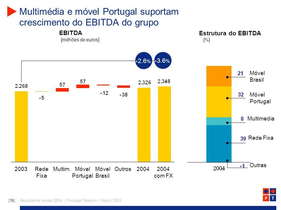 [ 16 ] Resultados Anuais 2004 | Portugal Telecom | Março 2005 Multimédia e móvel Portugal suportam crescimento do EBITDA do grupo EBITDA 20032004Móvel Portugal Móvel Brasil OutrosMultim.Rede Fixa [milhões de euros] Estrutura do EBITDA + 2.6 % [%] 2004 com FX + 3.6 % Móvel Portugal Móvel Brasil Rede Fixa Multimedia Outras