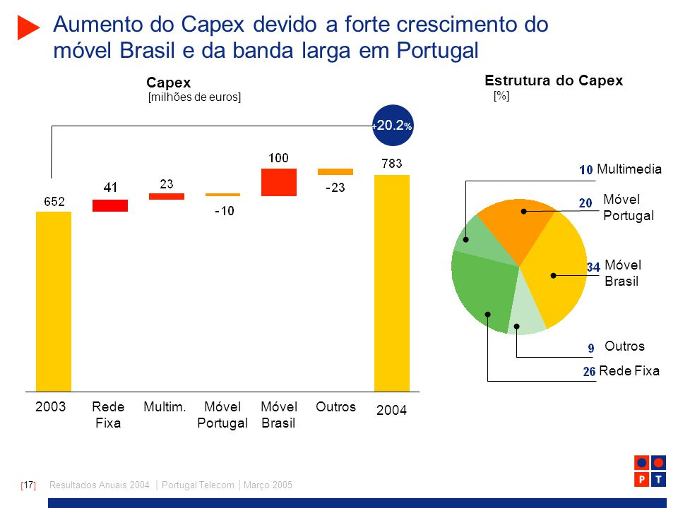 [ 17 ] Resultados Anuais 2004 | Portugal Telecom | Março 2005 Capex Aumento do Capex devido a forte crescimento do móvel Brasil e da banda larga em Portugal 2003 2004 Móvel Portugal Móvel Brasil OutrosMultim.Rede Fixa [milhões de euros] Estrutura do Capex [%] Móvel Portugal Móvel Brasil Rede Fixa Multimedia Outros + 20.2 %