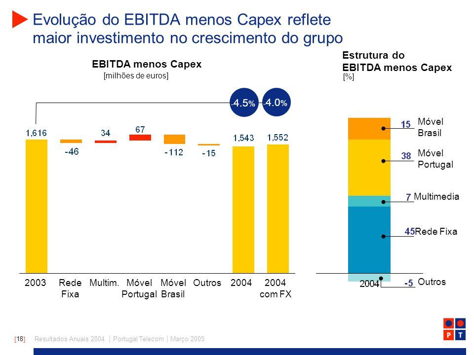 [ 18 ] Resultados Anuais 2004 | Portugal Telecom | Março 2005 Evolução do EBITDA menos Capex reflete maior investimento no crescimento do grupo EBITDA menos Capex 20032004Móvel Portugal Móvel Brasil OutrosMultim.Rede Fixa [milhões de euros] Estrutura do EBITDA menos Capex - 4.5 % [%] 2004 com FX - 4.0 % Móvel Portugal Móvel Brasil Rede Fixa Multimedia Outros