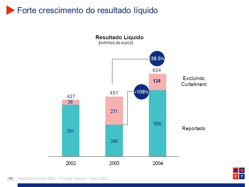 [ 19 ] Resultados Anuais 2004 | Portugal Telecom | Março 2005 Forte crescimento do resultado líquido Excluindo Curtailment Reportado 427 624 [milhões de euros] Resultado Liquido 451 + 38.5 % + 108 %