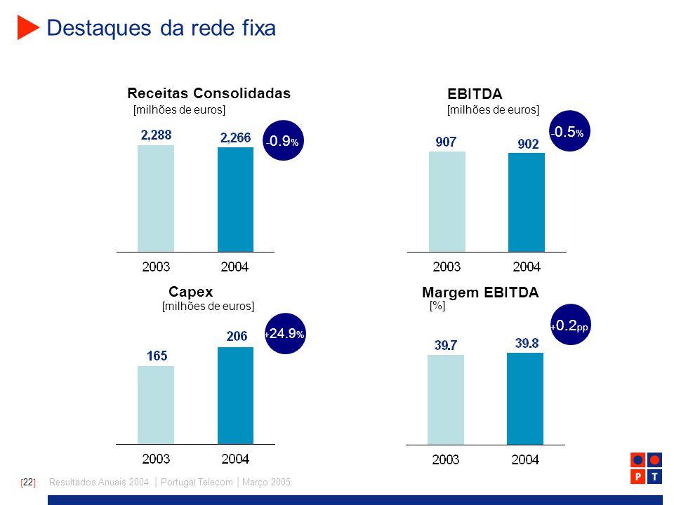 [ 22 ] Resultados Anuais 2004 | Portugal Telecom | Março 2005 Destaques da rede fixa - 0.9 % - 0.5 % + 24.9 % + 0.2 pp Receitas Consolidadas EBITDA [milhões de euros] Capex Margem EBITDA [milhões de euros] [%]