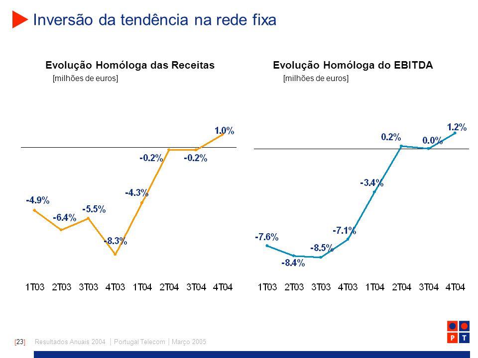 [ 23 ] Resultados Anuais 2004 | Portugal Telecom | Março 2005 Inversão da tendência na rede fixa Evolução Homóloga das Receitas [milhões de euros] Evolução Homóloga do EBITDA [milhões de euros]