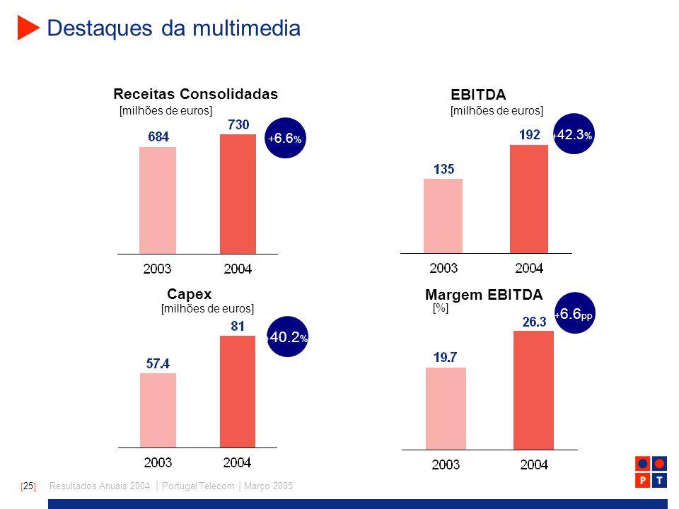 [ 25 ] Resultados Anuais 2004 | Portugal Telecom | Março 2005 Destaques da multimedia + 6.6 % + 42.3 % + 40.2 % + 6.6 pp Receitas Consolidadas EBITDA [milhões de euros] Capex Margem EBITDA [milhões de euros] [%] [milhões de euros]