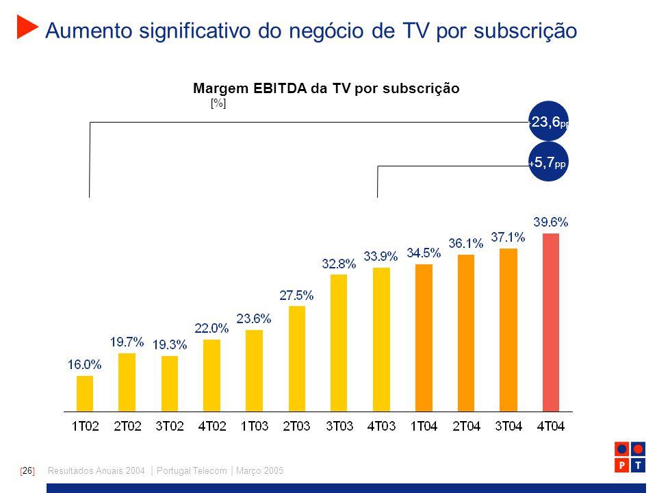 [ 26 ] Resultados Anuais 2004 | Portugal Telecom | Março 2005 Aumento significativo do negócio de TV por subscrição Margem EBITDA da TV por subscrição [%] + 5,7 pp + 23,6 pp