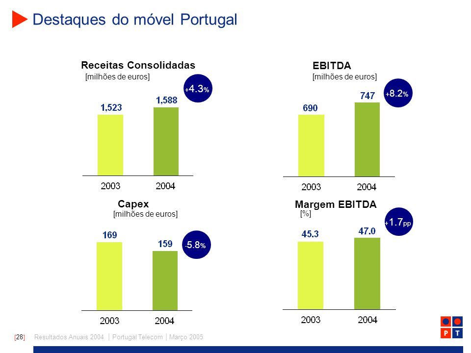 [ 28 ] Resultados Anuais 2004 | Portugal Telecom | Março 2005 Destaques do móvel Portugal + 4.3 % + 8.2 % - 5.8 % + 1.7 pp Receitas Consolidadas EBITDA [milhões de euros] Capex Margem EBITDA [milhões de euros] [%] [milhões de euros]