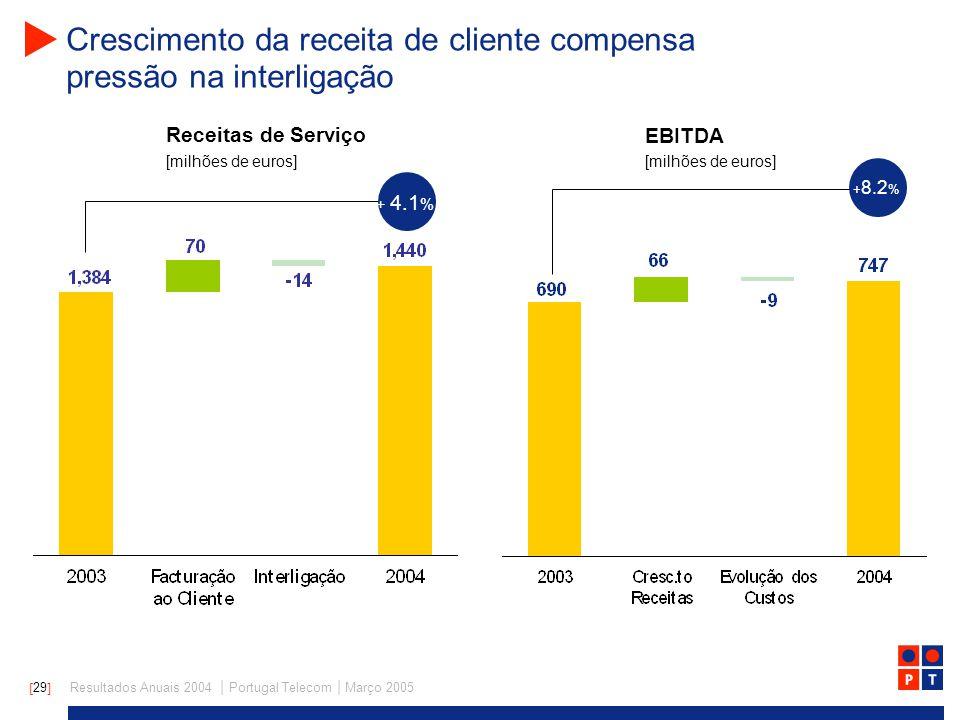[ 29 ] Resultados Anuais 2004 | Portugal Telecom | Março 2005 Crescimento da receita de cliente compensa pressão na interligação Receitas de Serviço EBITDA [milhões de euros] + 4.1 % + 8.2 %