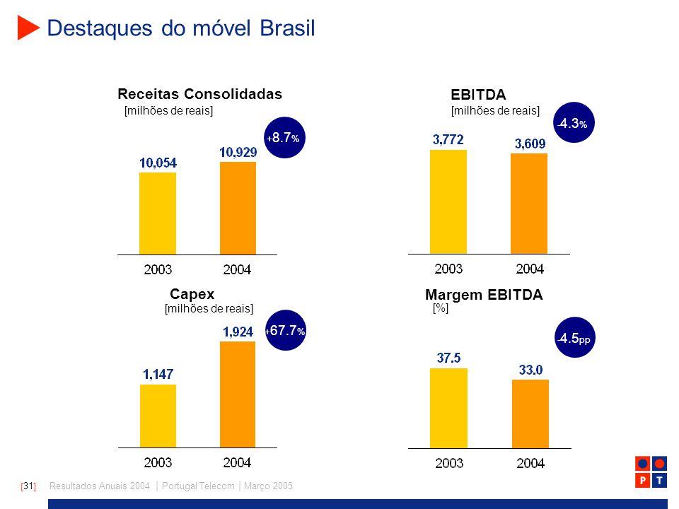 [ 31 ] Resultados Anuais 2004 | Portugal Telecom | Março 2005 Destaques do móvel Brasil + 8.7 % - 4.3 % + 67.7 % - 4.5 pp Receitas Consolidadas EBITDA [milhões de reais] Capex Margem EBITDA [milhões de reais] [%] [milhões de reais]