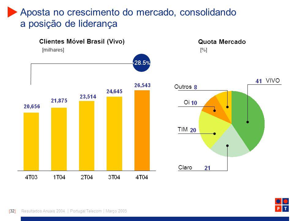 [ 32 ] Resultados Anuais 2004 | Portugal Telecom | Março 2005 Aposta no crescimento do mercado, consolidando a posição de liderança Clientes Móvel Brasil (Vivo) Quota Mercado + 28.5 % [milhares] [%] Claro TIM VIVO Oi Outros