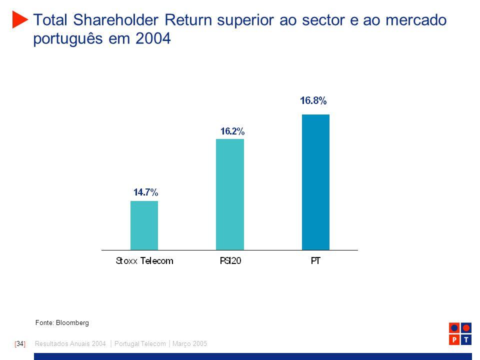 [ 34 ] Resultados Anuais 2004 | Portugal Telecom | Março 2005 Total Shareholder Return superior ao sector e ao mercado português em 2004 Fonte: Bloomberg