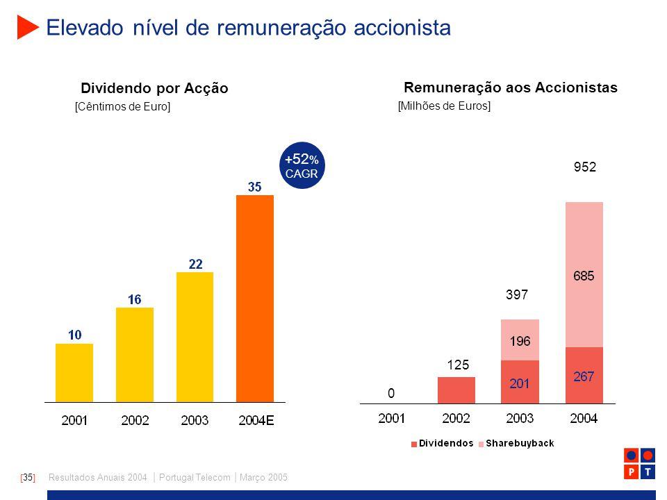 [ 35 ] Resultados Anuais 2004 | Portugal Telecom | Março 2005 Elevado nível de remuneração accionista Dividendo por Acção [Cêntimos de Euro] + 52 % CAGR Remuneração aos Accionistas [Milhões de Euros] 397 952 125 0