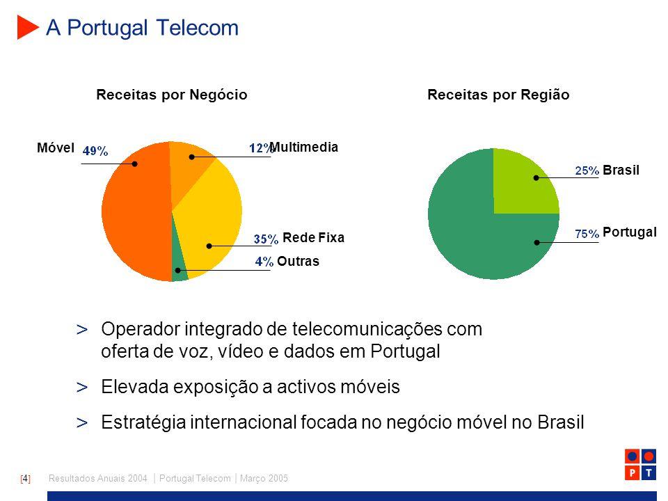 [ 15 ] Resultados Anuais 2004   Portugal Telecom   Março 2005 Dados e video já representam quase um terço da receita média por lar Voz Video Dados 41.0 41,1 + 2.0 % Receita média por Lar (ARPH) [Euro] 42,0 Estrutura do ARPH [%]