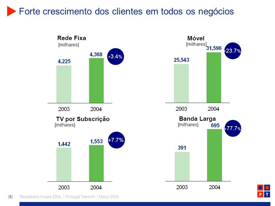 [ 6 ] Resultados Anuais 2004 | Portugal Telecom | Março 2005 Forte crescimento dos clientes em todos os negócios Rede Fixa Móvel [milhares] TV por Subscrição Banda Larga [milhares] + 3.4 % + 23.7 % +7.7% + 77.7 % [milhares]