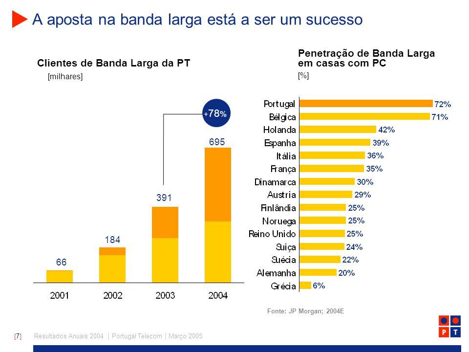 [ 7 ] Resultados Anuais 2004 | Portugal Telecom | Março 2005 A aposta na banda larga está a ser um sucesso Clientes de Banda Larga da PT [milhares] + 78 % 391 66 Fonte: JP Morgan; 2004E 184 695 Penetração de Banda Larga em casas com PC [%]
