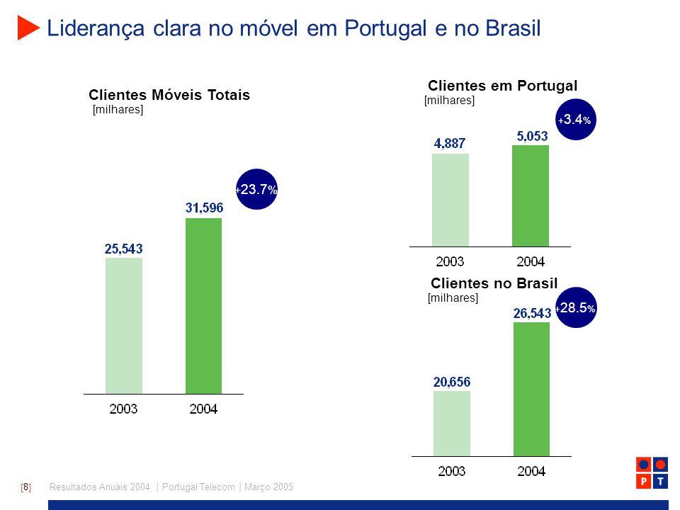[ 8 ] Resultados Anuais 2004 | Portugal Telecom | Março 2005 Liderança clara no móvel em Portugal e no Brasil Clientes Móveis Totais Clientes no Brasil Clientes em Portugal [milhares] + 23.7 % + 28.5 % + 3.4 % [milhares]