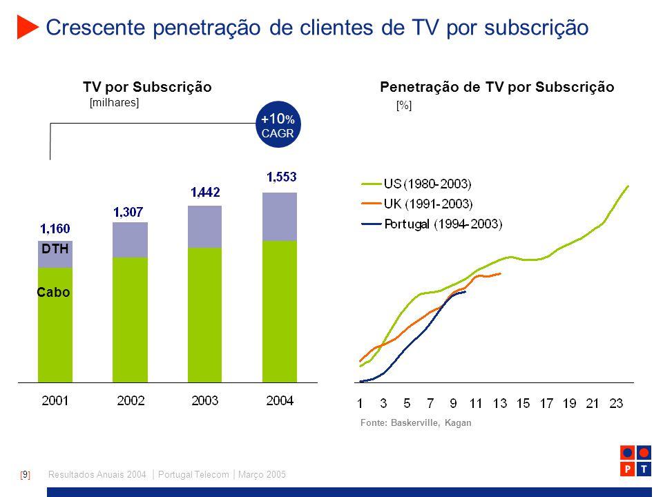 [ 9 ] Resultados Anuais 2004 | Portugal Telecom | Março 2005 Crescente penetração de clientes de TV por subscrição Penetração de TV por Subscrição Fonte: Baskerville, Kagan [%] TV por Subscrição [milhares] + 10 % CAGR Cabo DTH
