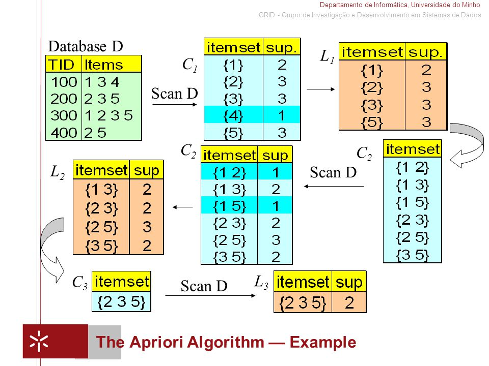 Departamento de Informática, Universidade do Minho 1 GRID - Grupo de Investigação e Desenvolvimento em Sistemas de Dados The Apriori Algorithm — Example Database D Scan D C1C1 L1L1 L2L2 C2C2 C2C2 C3C3 L3L3