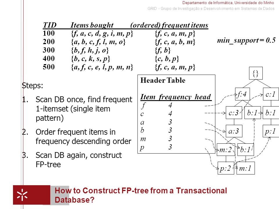 Departamento de Informática, Universidade do Minho 1 GRID - Grupo de Investigação e Desenvolvimento em Sistemas de Dados Mining Frequent Patterns Using FP-tree General idea (divide-and-conquer) – Recursively grow frequent pattern path using the FP-tree Method – For each item, construct its conditional pattern-base, and then its conditional FP-tree – Repeat the process on each newly created conditional FP- tree – Until the resulting FP-tree is empty, or it contains only one path (single path will generate all the combinations of its sub- paths, each of which is a frequent pattern)