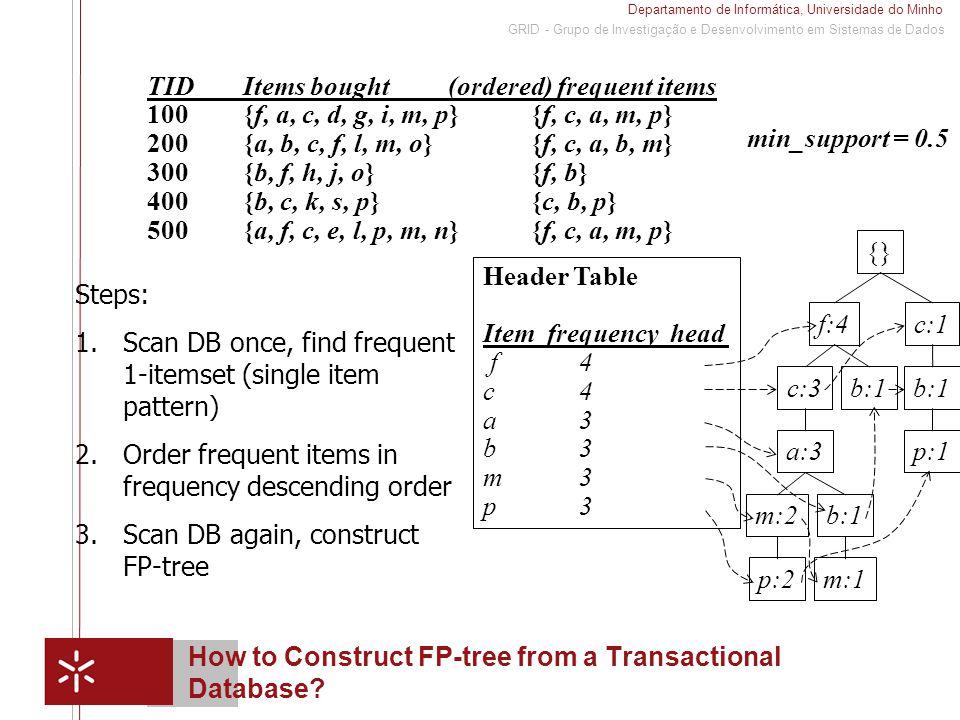 Departamento de Informática, Universidade do Minho 1 GRID - Grupo de Investigação e Desenvolvimento em Sistemas de Dados How to Construct FP-tree from a Transactional Database.