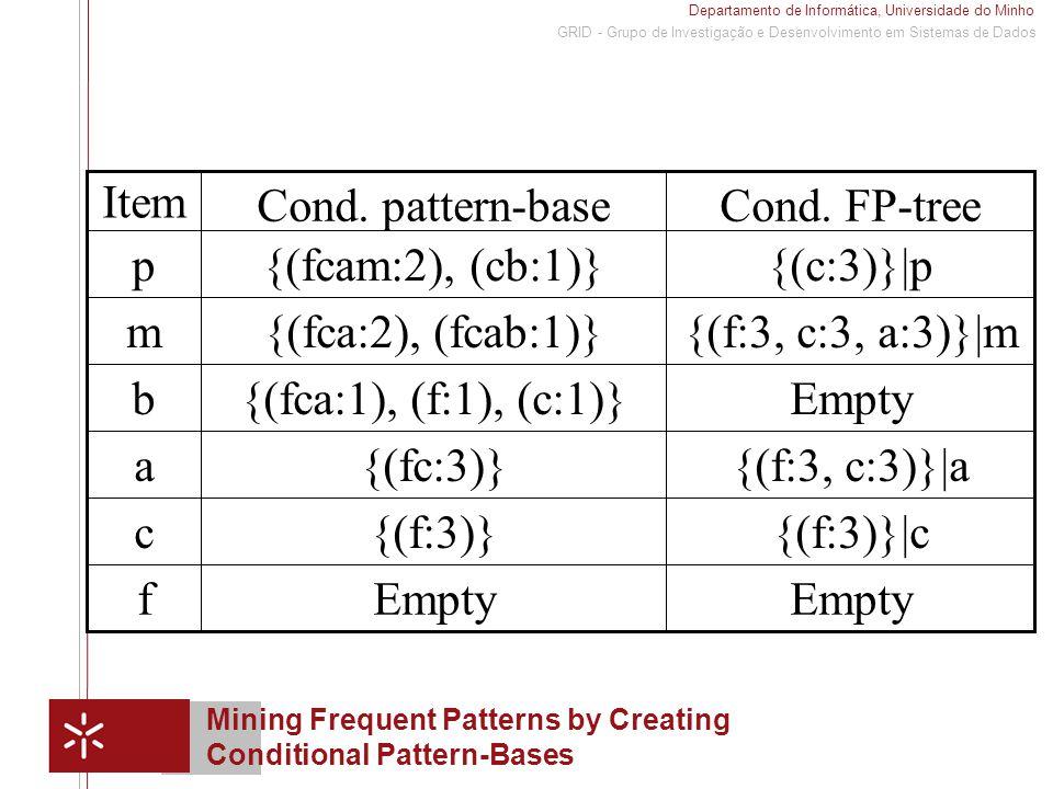 Departamento de Informática, Universidade do Minho 1 GRID - Grupo de Investigação e Desenvolvimento em Sistemas de Dados Mining Frequent Patterns by Creating Conditional Pattern-Bases Empty f {(f:3)}|c{(f:3)}c {(f:3, c:3)}|a{(fc:3)}a Empty{(fca:1), (f:1), (c:1)}b {(f:3, c:3, a:3)}|m{(fca:2), (fcab:1)}m {(c:3)}|p{(fcam:2), (cb:1)}p Cond.
