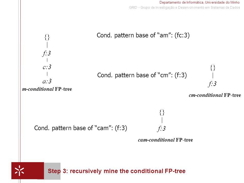Departamento de Informática, Universidade do Minho 1 GRID - Grupo de Investigação e Desenvolvimento em Sistemas de Dados Step 3: recursively mine the conditional FP-tree {} f:3 c:3 a:3 m-conditional FP-tree Cond.