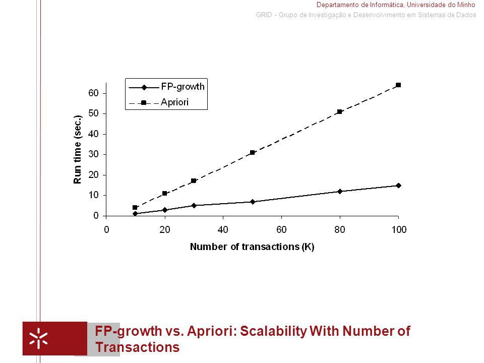 Departamento de Informática, Universidade do Minho 1 GRID - Grupo de Investigação e Desenvolvimento em Sistemas de Dados FP-growth vs. Apriori: Scalab