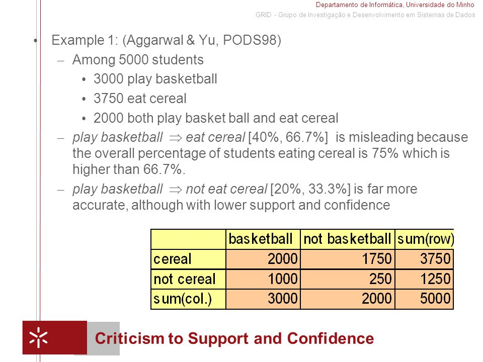 Departamento de Informática, Universidade do Minho 1 GRID - Grupo de Investigação e Desenvolvimento em Sistemas de Dados Criticism to Support and Confidence Example 1: (Aggarwal & Yu, PODS98) – Among 5000 students 3000 play basketball 3750 eat cereal 2000 both play basket ball and eat cereal – play basketball  eat cereal [40%, 66.7%] is misleading because the overall percentage of students eating cereal is 75% which is higher than 66.7%.