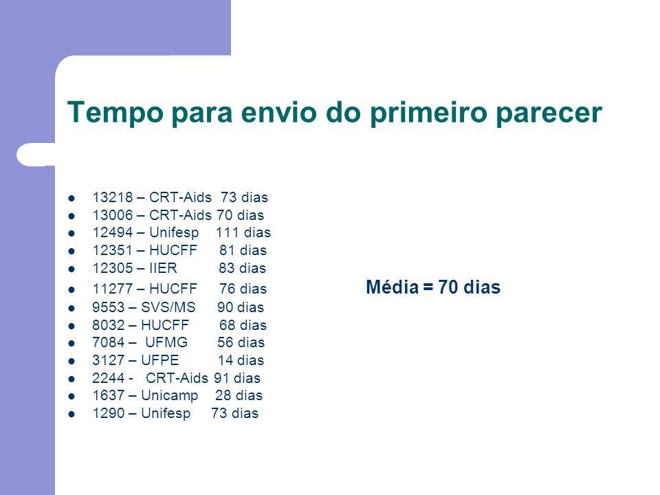 Tempo para envio do primeiro parecer 13218 – CRT-Aids 73 dias 13006 – CRT-Aids 70 dias 12494 – Unifesp 111 dias 12351 – HUCFF 81 dias 12305 – IIER 83 dias 11277 – HUCFF 76 dias Média = 70 dias 9553 – SVS/MS 90 dias 8032 – HUCFF 68 dias 7084 – UFMG 56 dias 3127 – UFPE 14 dias 2244 - CRT-Aids 91 dias 1637 – Unicamp 28 dias 1290 – Unifesp 73 dias
