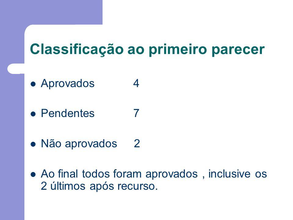 Classificação ao primeiro parecer Aprovados 4 Pendentes 7 Não aprovados 2 Ao final todos foram aprovados, inclusive os 2 últimos após recurso.