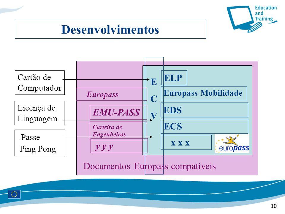 10 Desenvolvimentos ECVECV ELP Europass Mobilidade EDS ECS x x x Europass Carteira de Engenheiros y y y Documentos Europass compatíveis EMU-PASS Cartão de Computador Licença de Linguagem Ping Pong Passe