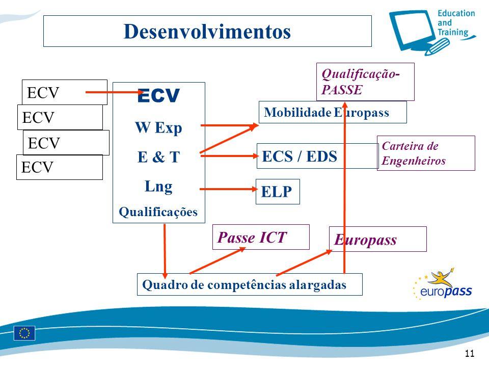 11 Desenvolvimentos ECV W Exp E & T Lng Qualificações ELP Mobilidade Europass ECS / EDS Quadro de competências alargadas Europass Carteira de Engenheiros Qualificação- PASSE ECV Passe ICT