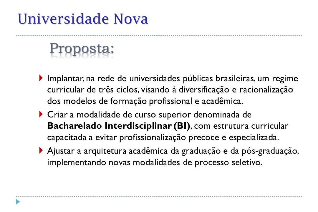 Universidade Nova  Implantar, na rede de universidades públicas brasileiras, um regime curricular de três ciclos, visando à diversificação e racional