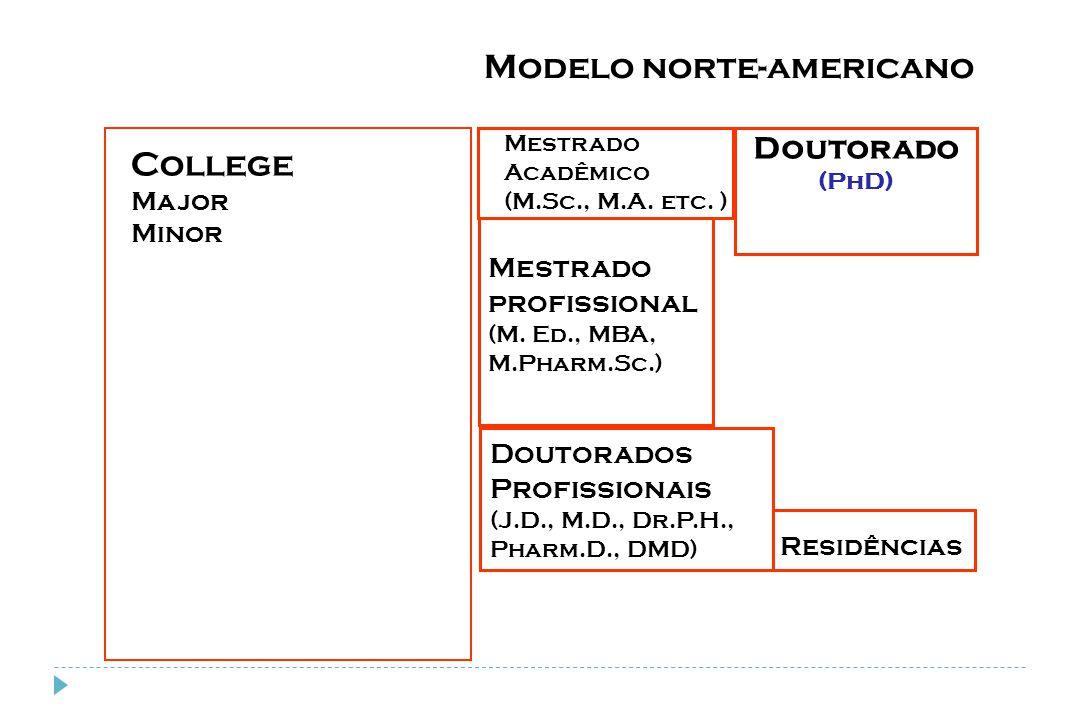 Modelo norte-americano College Major Minor Mestrado profissional (M. Ed., MBA, M.Pharm.Sc.) Doutorados Profissionais (J.D., M.D., Dr.P.H., Pharm.D., D