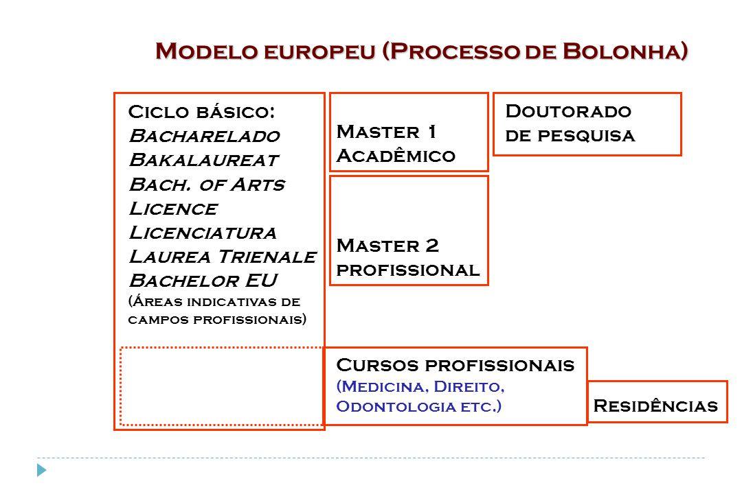 Modelo europeu (Processo de Bolonha) Ciclo básico: Bacharelado Bakalaureat Bach. of Arts Licence Licenciatura Laurea Trienale Bachelor EU (Áreas indic