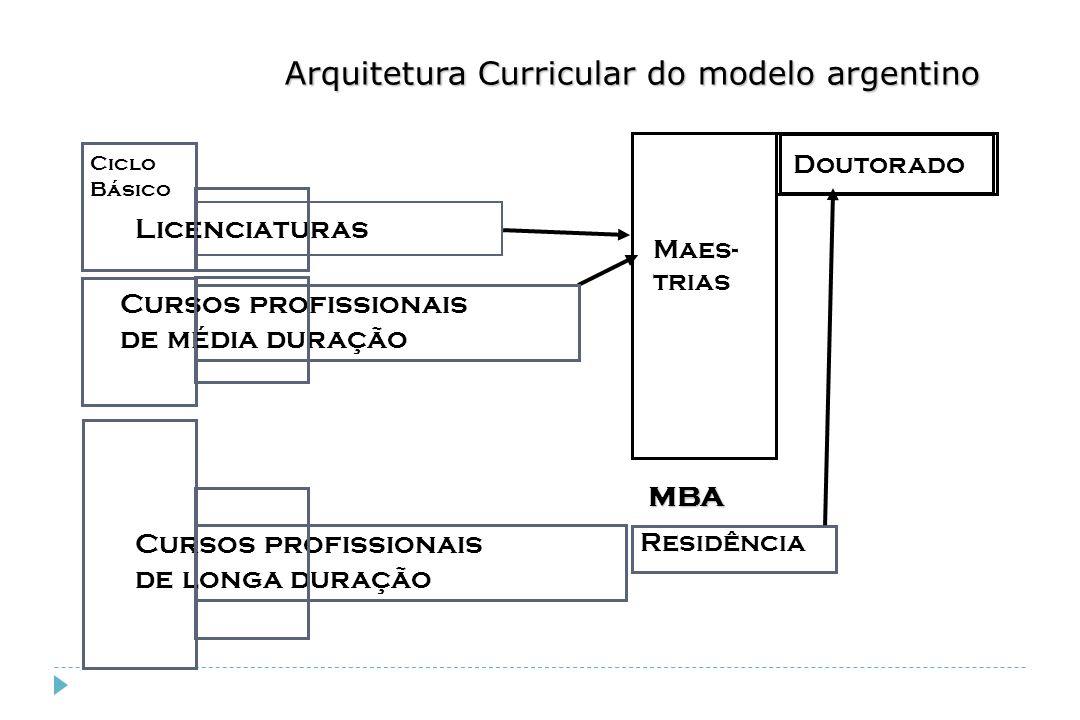 Arquitetura Curricular do modelo argentino Doutorado Maes- trias Residência MBA Cursos profissionais de média duração Licenciaturas Cursos profissiona