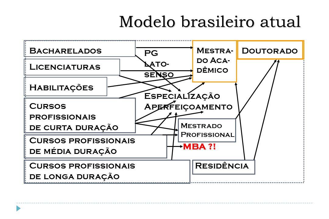 Modelo brasileiro atual Bacharelados Mestrado Profissional Doutorado Mestra- do Aca- dêmico Cursos profissionais de média duração Licenciaturas Habili