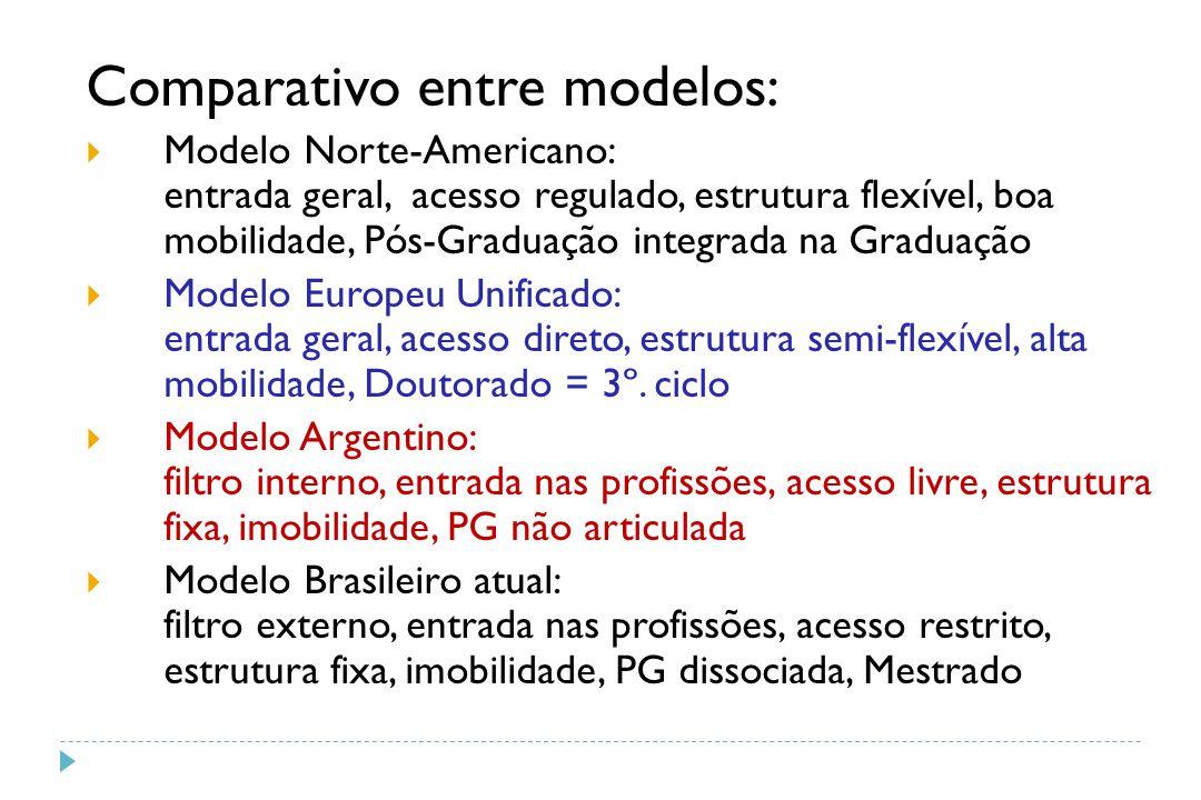 Comparativo entre modelos:  Modelo Norte-Americano: entrada geral, acesso regulado, estrutura flexível, boa mobilidade, Pós-Graduação integrada na Gr